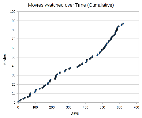 movies watched over time